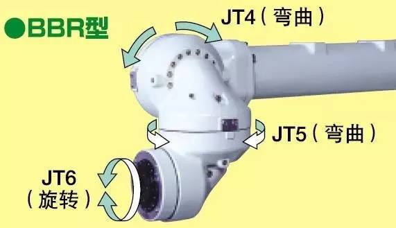 工业机器人腕部