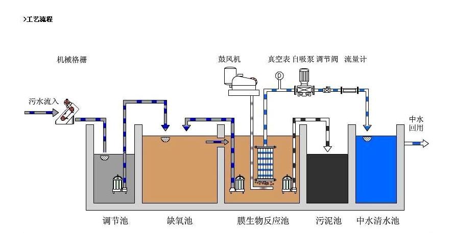 生活污水处理系统|新闻资讯-山东舜鹏环保科技有限公司