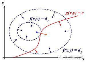 拉格朗日乘子法(Lagrange Multiplier)  和KKT条件为什么能够得到最优值?