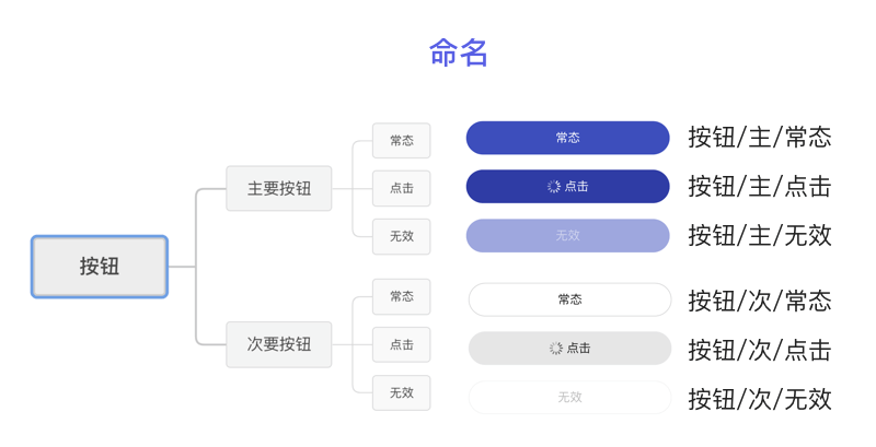 什么是sketch Libraries?如何使用?