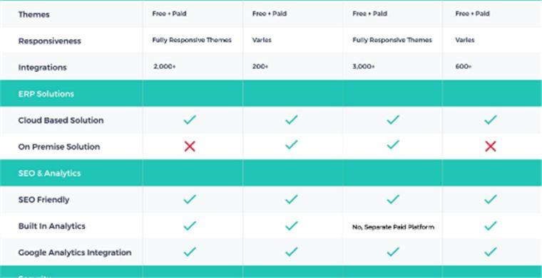 跨境电商建站工具Shopify、shopyy、bigcommerce、Woocommerce费用哪个更经济?