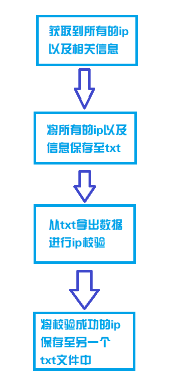 抓取免费ip是否能搭建一个可以的代理ip池